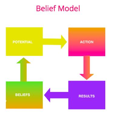 belief model